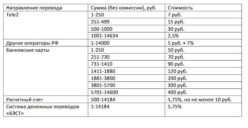 перевод денег теле2 комиссия